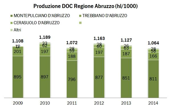 abruzzo fed 2014 0