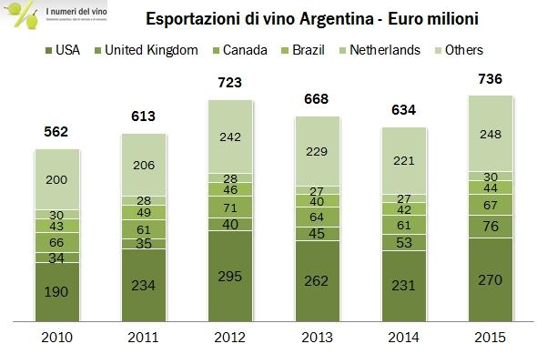 argentina export 2015 3