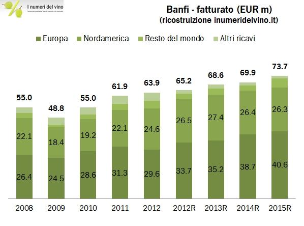 banfi 2015 0