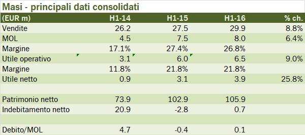 masi 2016 h1 report 1