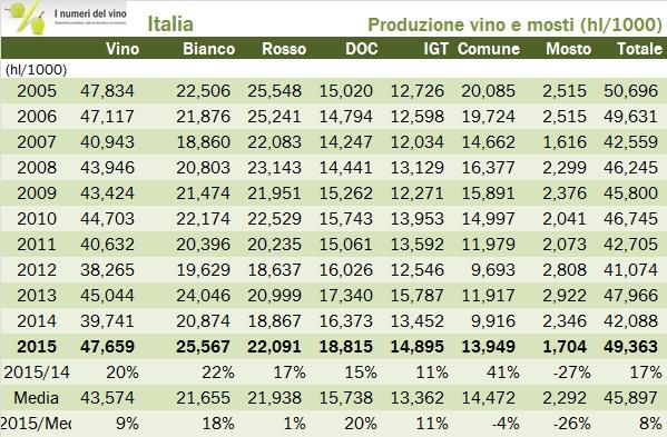 PROD VINO ITALIA 2015 FINALE 0