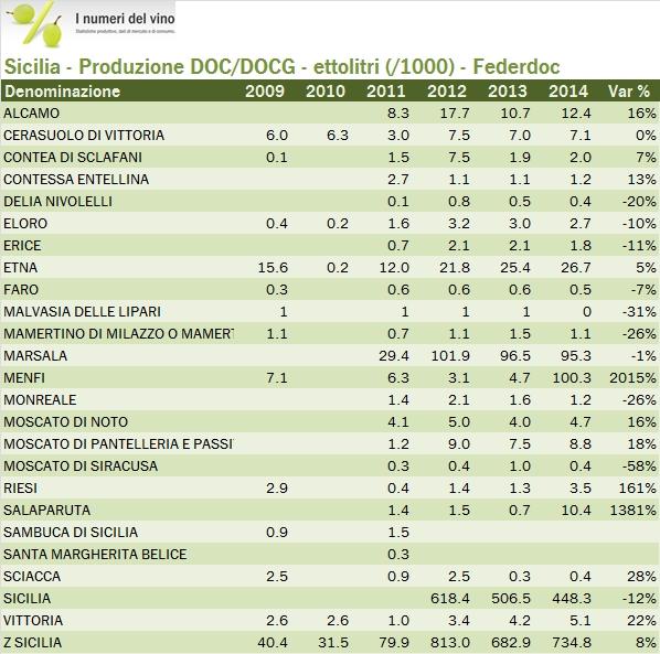 sicilia federdoc 2014 1