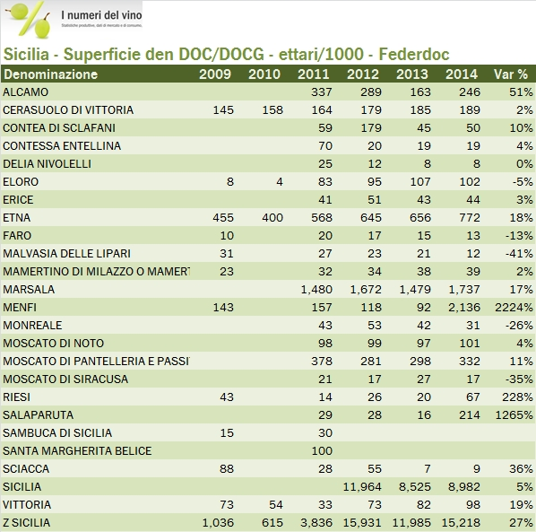 sicilia federdoc 2014 2