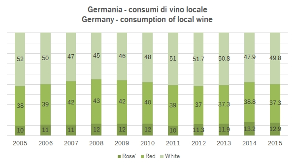 germany-consumption-2015-2