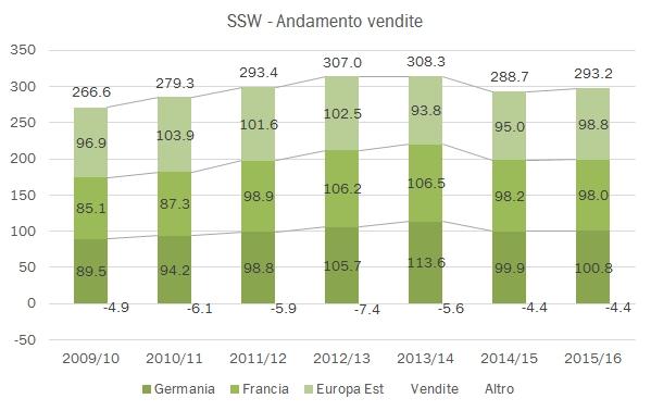 ssw-2016-2