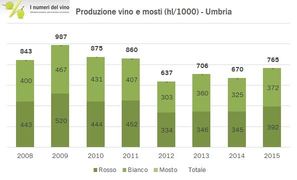 umbria-2015-0