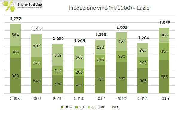 lazio-istat-2015-2
