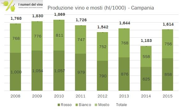 campania-istat-2015-2