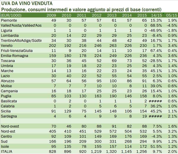 valoreproduzionevino-2015-3
