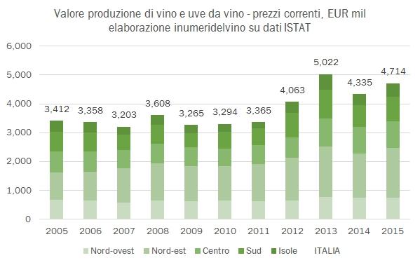 valoreproduzionevino-2015-4