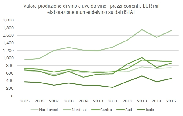 valoreproduzionevino-2015-5