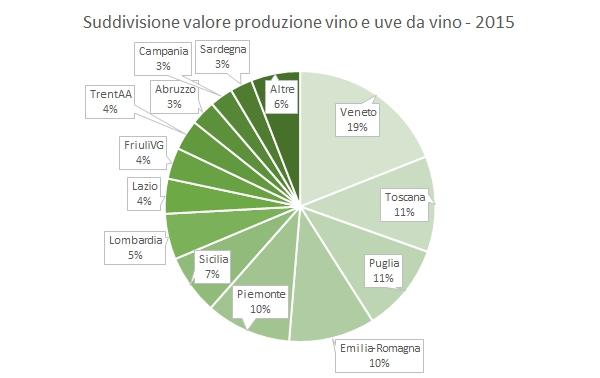 valoreproduzionevino-2015-6