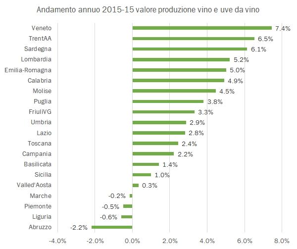 valoreproduzionevino-2015-7
