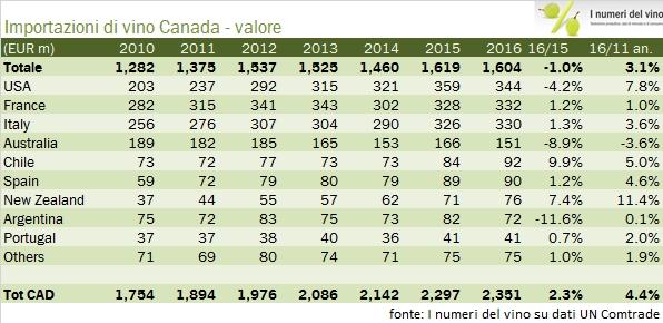 canada-import-2016-1