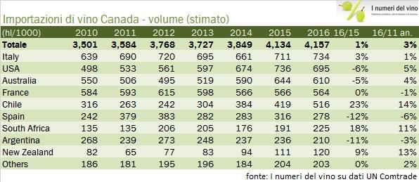 canada-import-2016-2