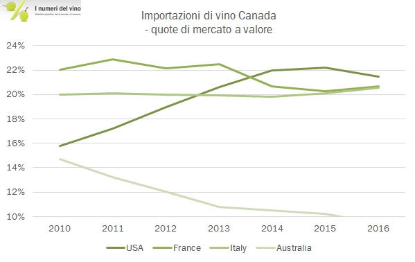 canada-import-2016-4