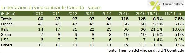 canada-import-2016-7