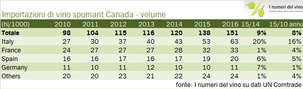 canada-import-2016-8