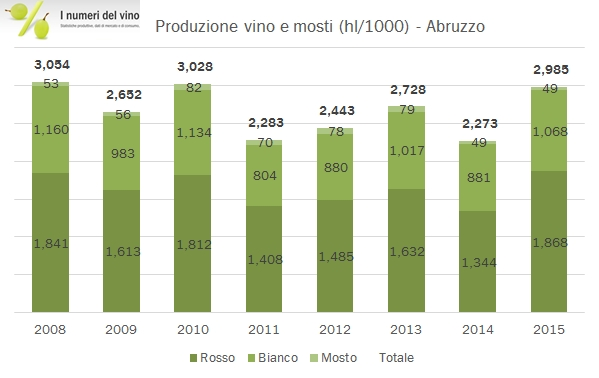 abruzzo-istat-2015-0