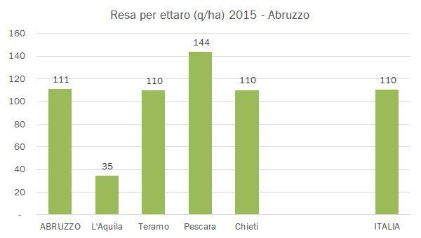 abruzzo-istat-2015-10