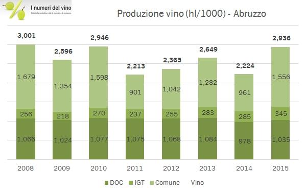 abruzzo-istat-2015-2