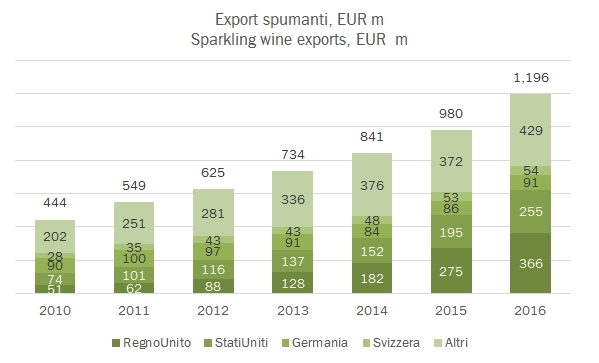 export-spumanti-2016-2
