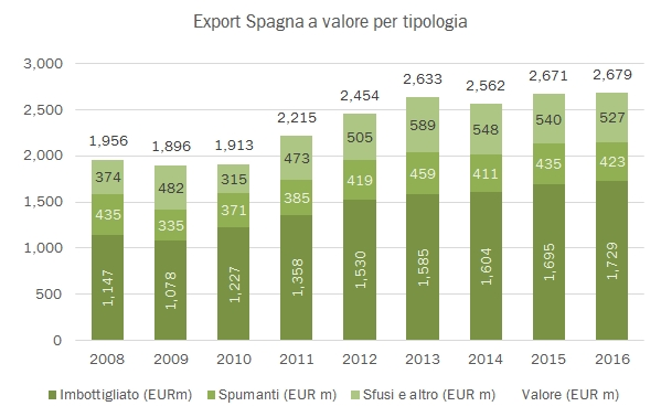 spagna-2016-export-1