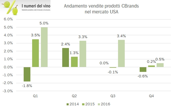 cbrands-2016-2