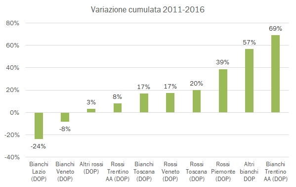 export-regioni-2016-5