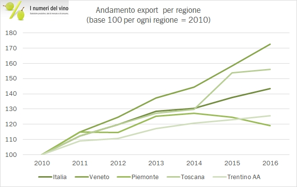 export-regioni-2016-8