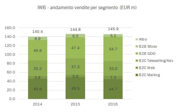 iwb-2016-4