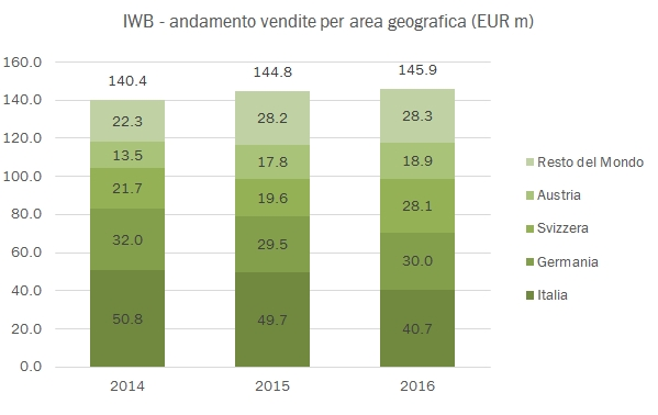 iwb-2016-5