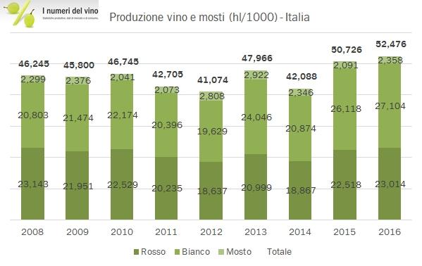 prod-vino-italia-2016-2