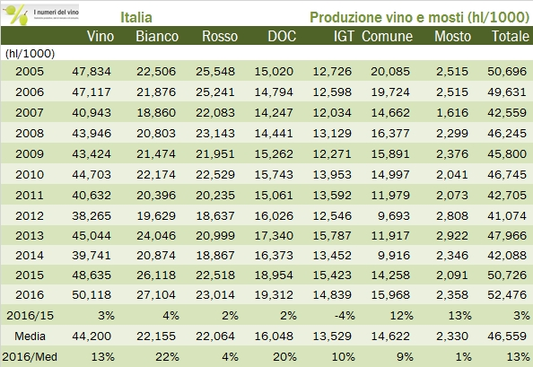 prod-vino-italia-2016-8