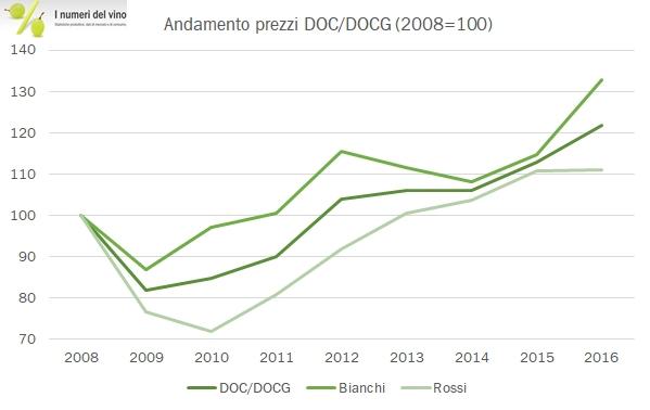 prezzi-doc-2016-1