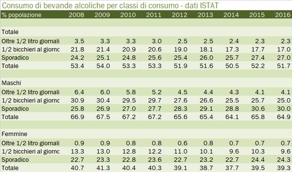 consumo-alcolici-2016-2