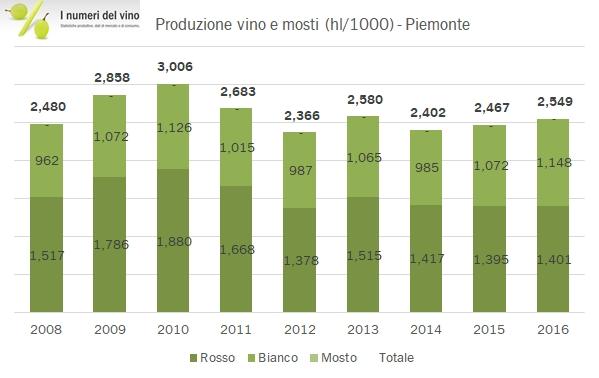 piemonte-doc-2016-2