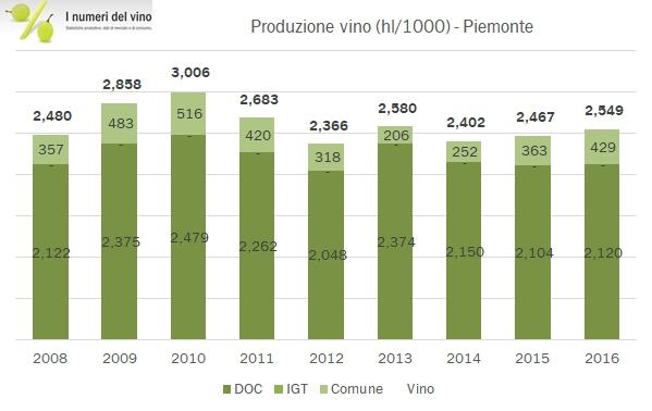 piemonte-doc-2016-3