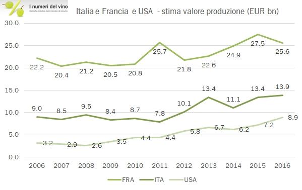 valore-prod-vino-mondo-0