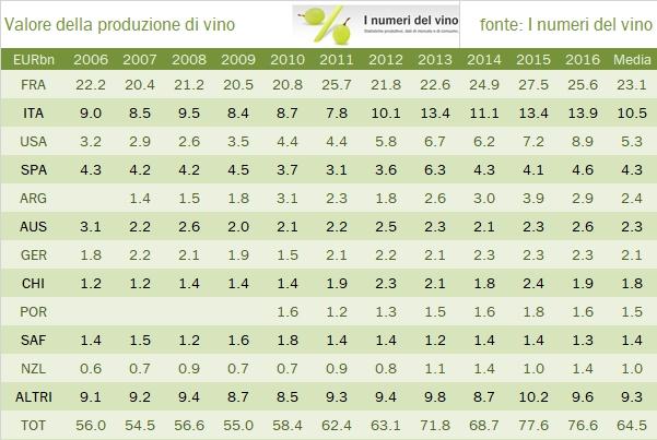 valore-prod-vino-mondo-1