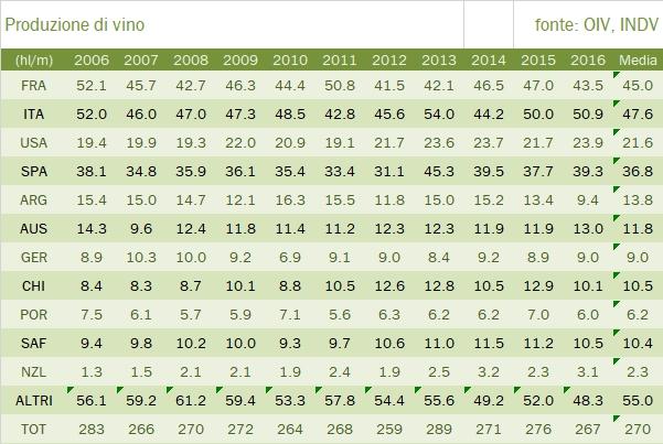 valore-prod-vino-mondo-3