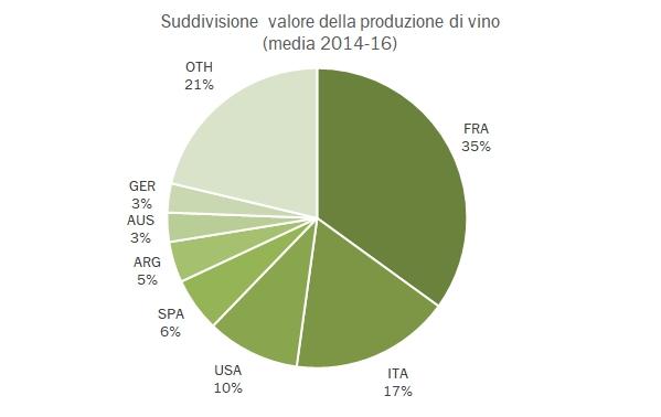 valore-prod-vino-mondo-5