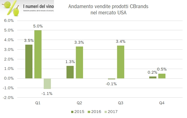 cbrands-q117-2
