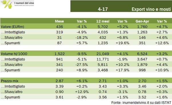 export-aprile-2017-1