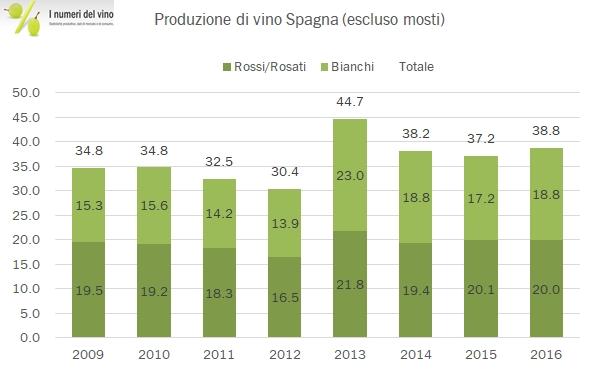 spagna-produzione-2016-1