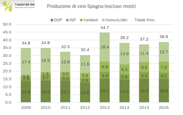spagna-produzione-2016-3