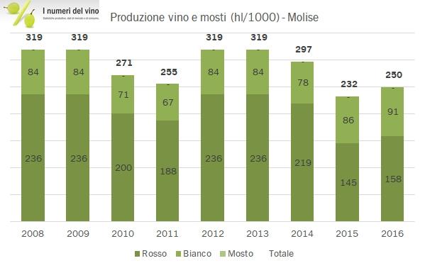 molise-2016-2