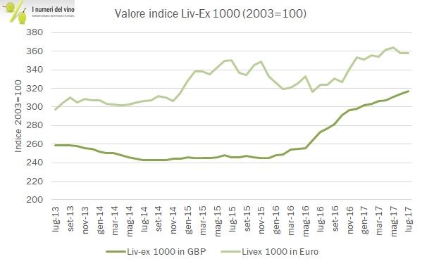 99ad750aaf Gli indici Liv-Ex sintetizzano l'andamento dei prezzi delle bottiglie di  vino più pregiate del mondo, attraverso l'osservazione delle transazioni  effettuate ...