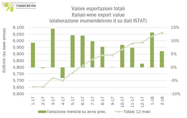 Esportazioni di vino italiano – aggiornamento febbraio 2018 ... 7496a760ccf