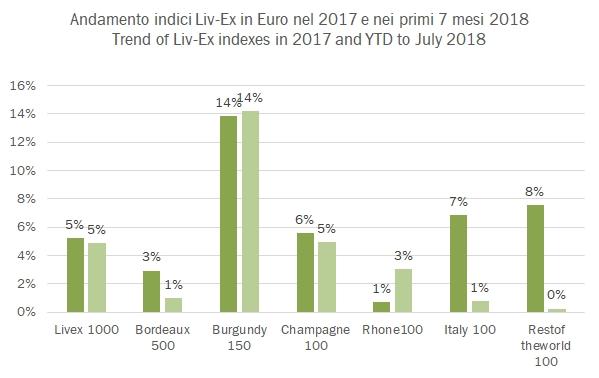 320d8e1bdd Le rilevazioni mensili di Liv-Ex sui prezzi di mercato dei grandi vini del  mondo dicono, come c'era da aspettarsi guardando i dati delle esportazioni  ...